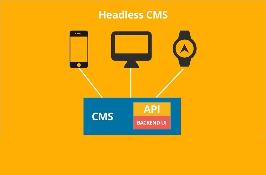 CMS for SPAs (1 of 4): Are Single Page Applications and Headless CMS