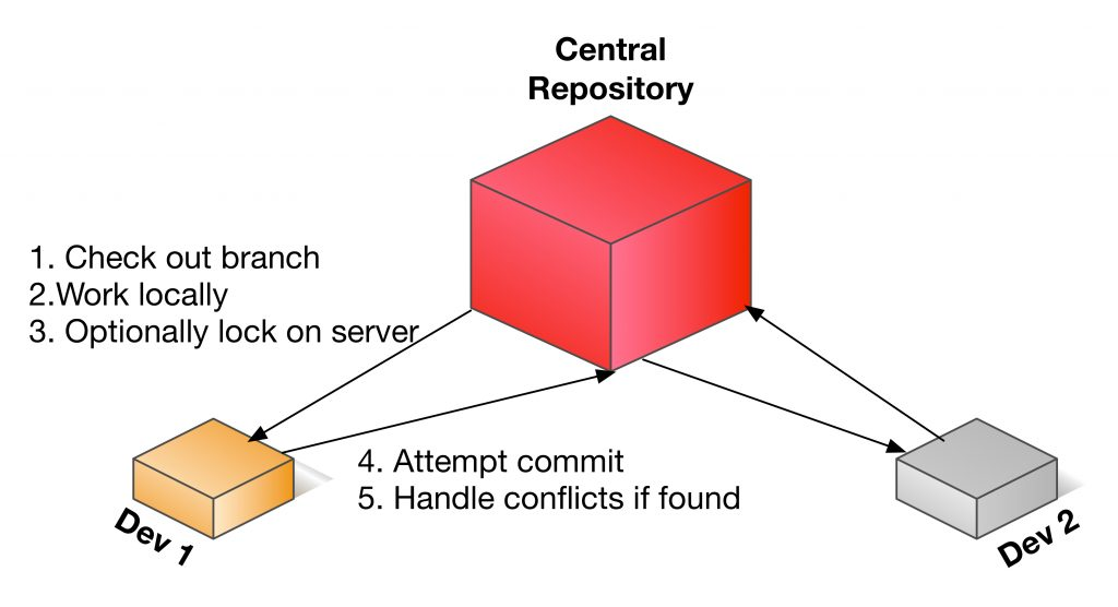 five reasons why you should use a git